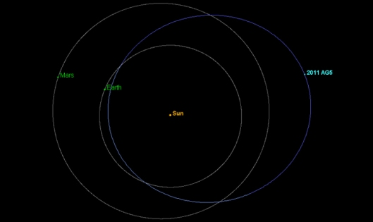 The orbit of asteroid 2011 AG5 carries it beyond the orbit of Mars and as close to the sun as halfway between Earth and Venus. Image credit: NASA/JPL-Caltech/NEOPO