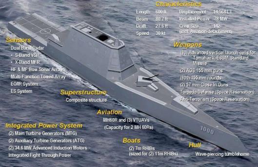 USS_Zumwalt_(DDG-1000)_Design